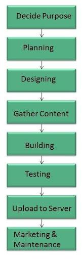 Diagrama desarrollo web