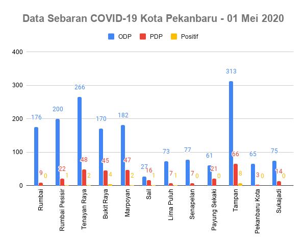 Data Sebaran Covid-19 Per tanggal 01 Mei 2020 Kota Pekanbaru