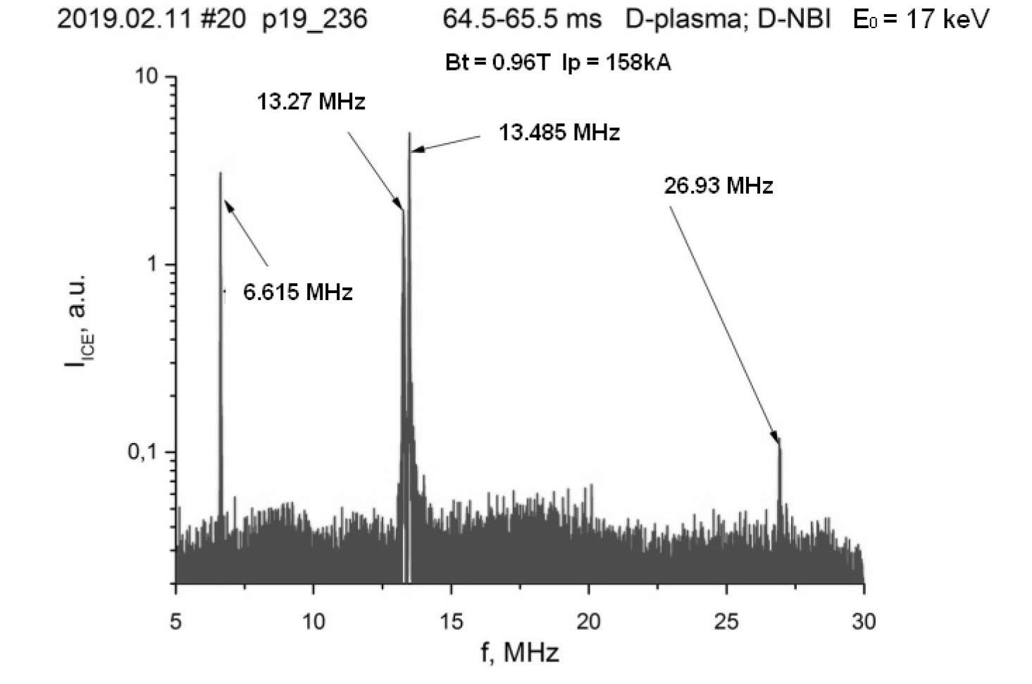 Spectrum of NBI ICE in D-plasma with D-beam in the TUMAN-3M