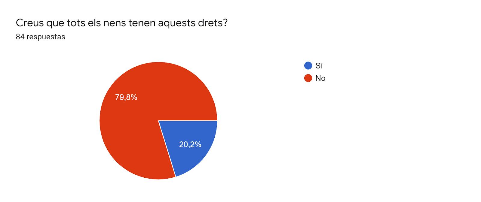 Gráfico de respuestas de formularios. Título de la pregunta:Creus que tots els nens tenen aquests drets?. Número de respuestas:84 respuestas.