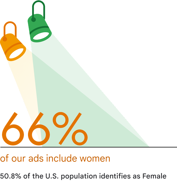 A graphic illustration showing that 66% of our ads included women. Text stating that 50.8% of the U.S. population identifies as Female.