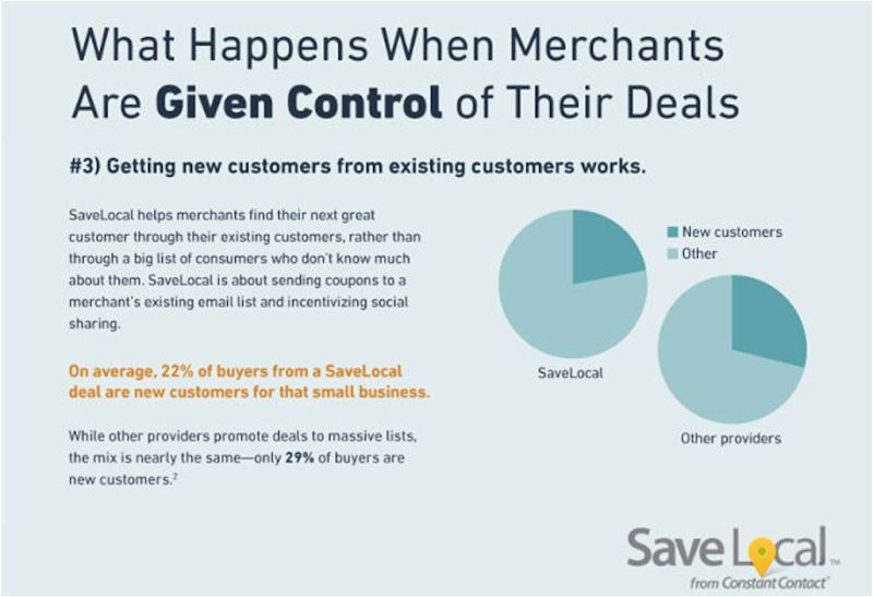 Photo: On average, 22% of buyers from a SaveLocal deal are new customers for that small business.