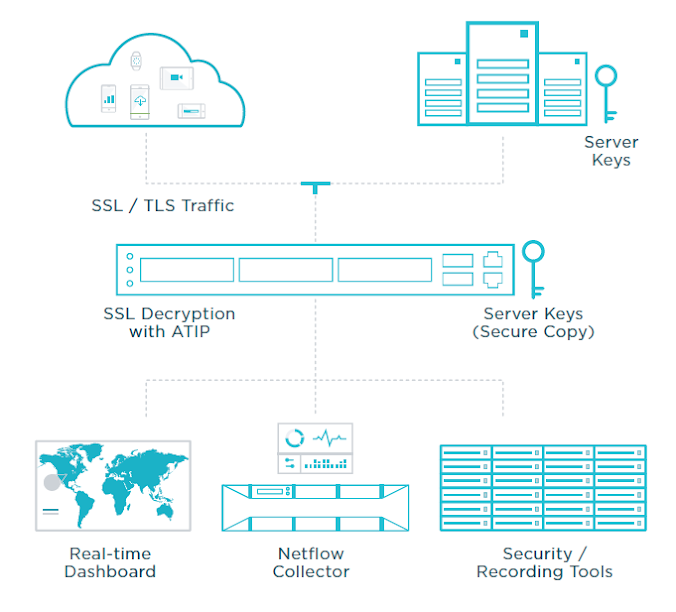 The Decryption Platform: Intelligent Network Packet Brokers (NPBS). Source: Ixia