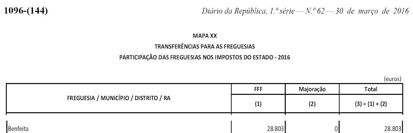 Transferência para a freguesia da Benfeita segundo o orçamento de Estado para 2016 na Quarta-feira, 30 de Março de 2016