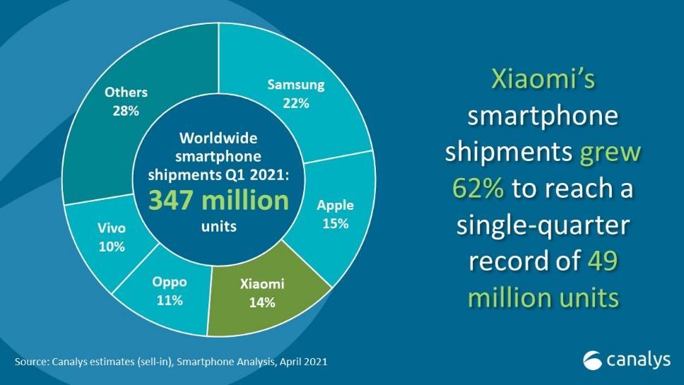 Canalys - Xiaomi's smartphone shipments Q1 2021