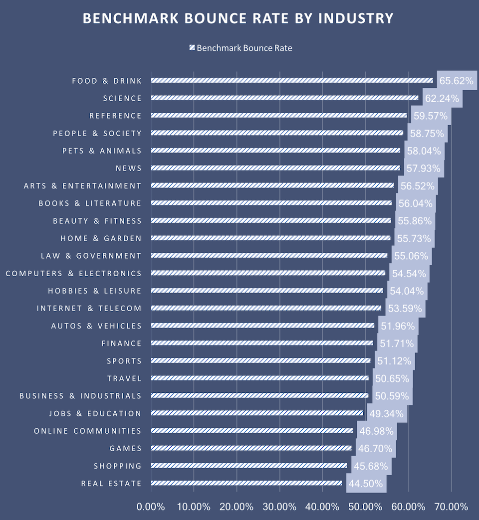 benchmark bounce rate by industry