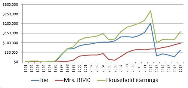 Household earnings history