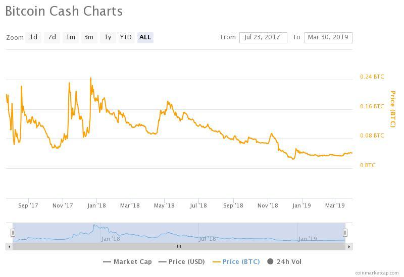 Bitcoin Cash Charts.