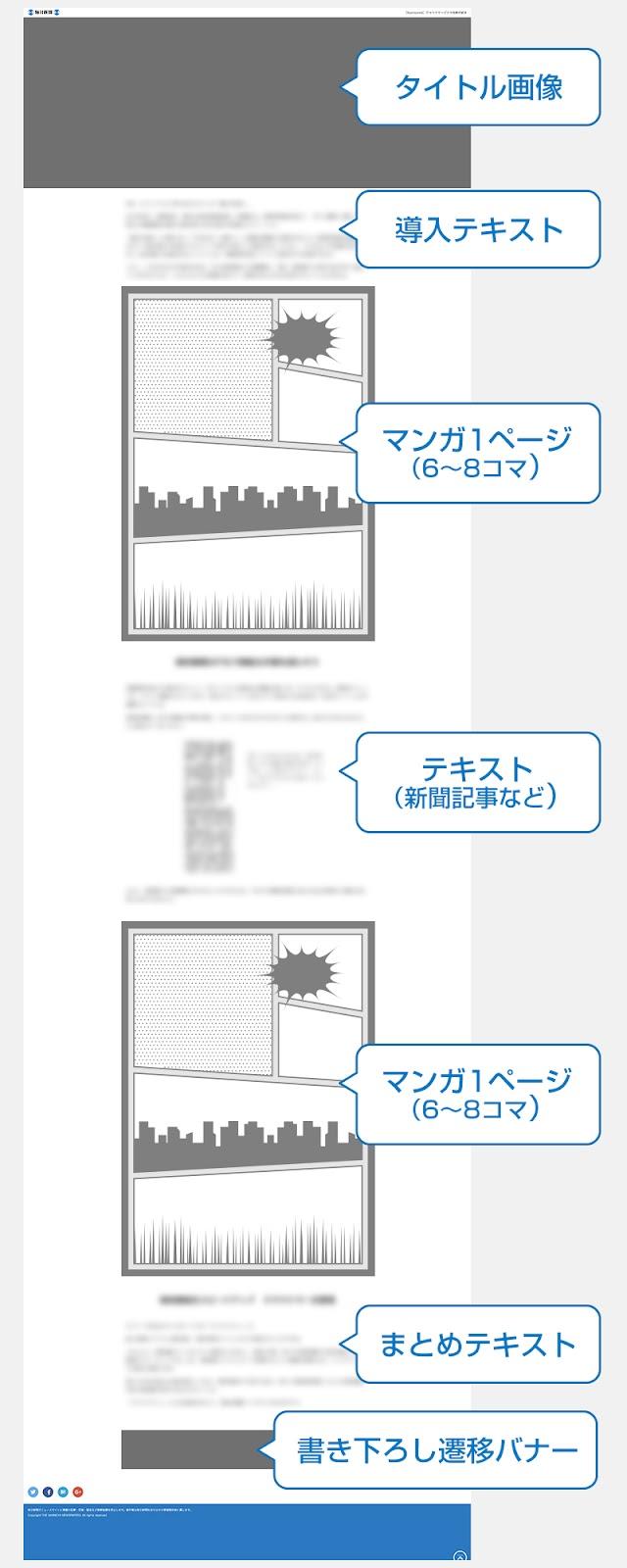 デジタル毎日「マンガマーケティング®」プラン