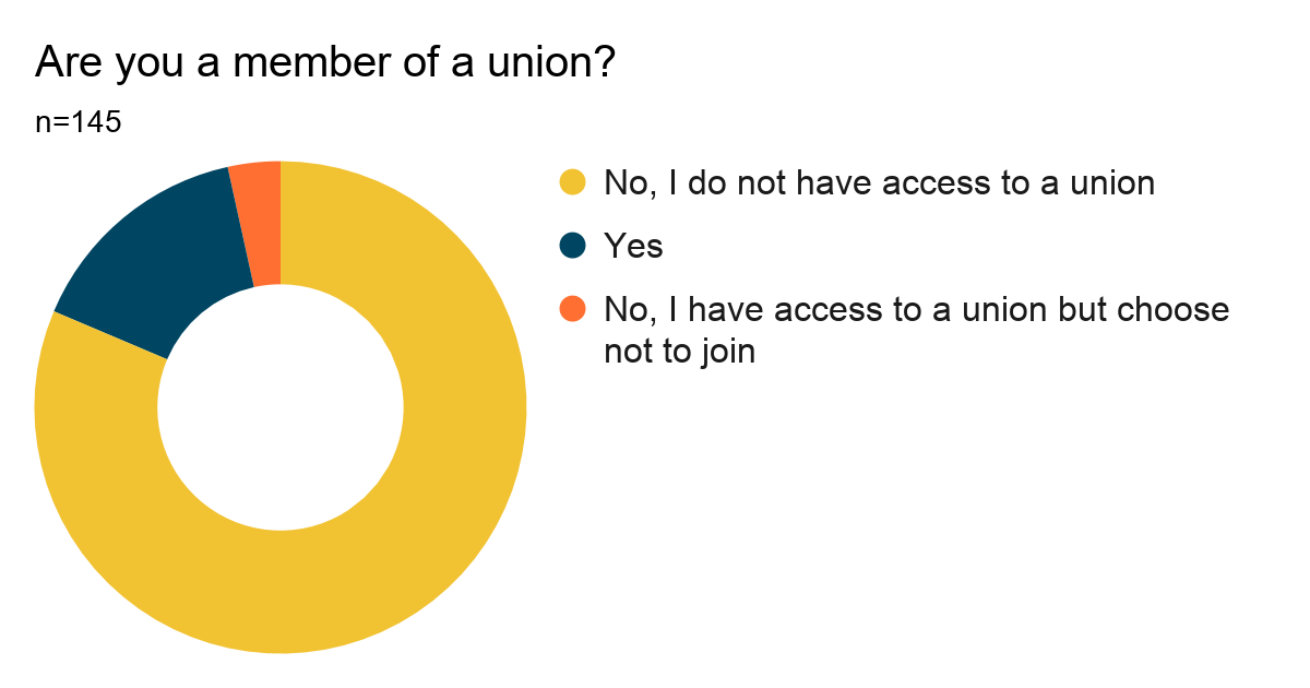 Donut chart showing results of Question 7: Are you a member of a union? Results are listed below.