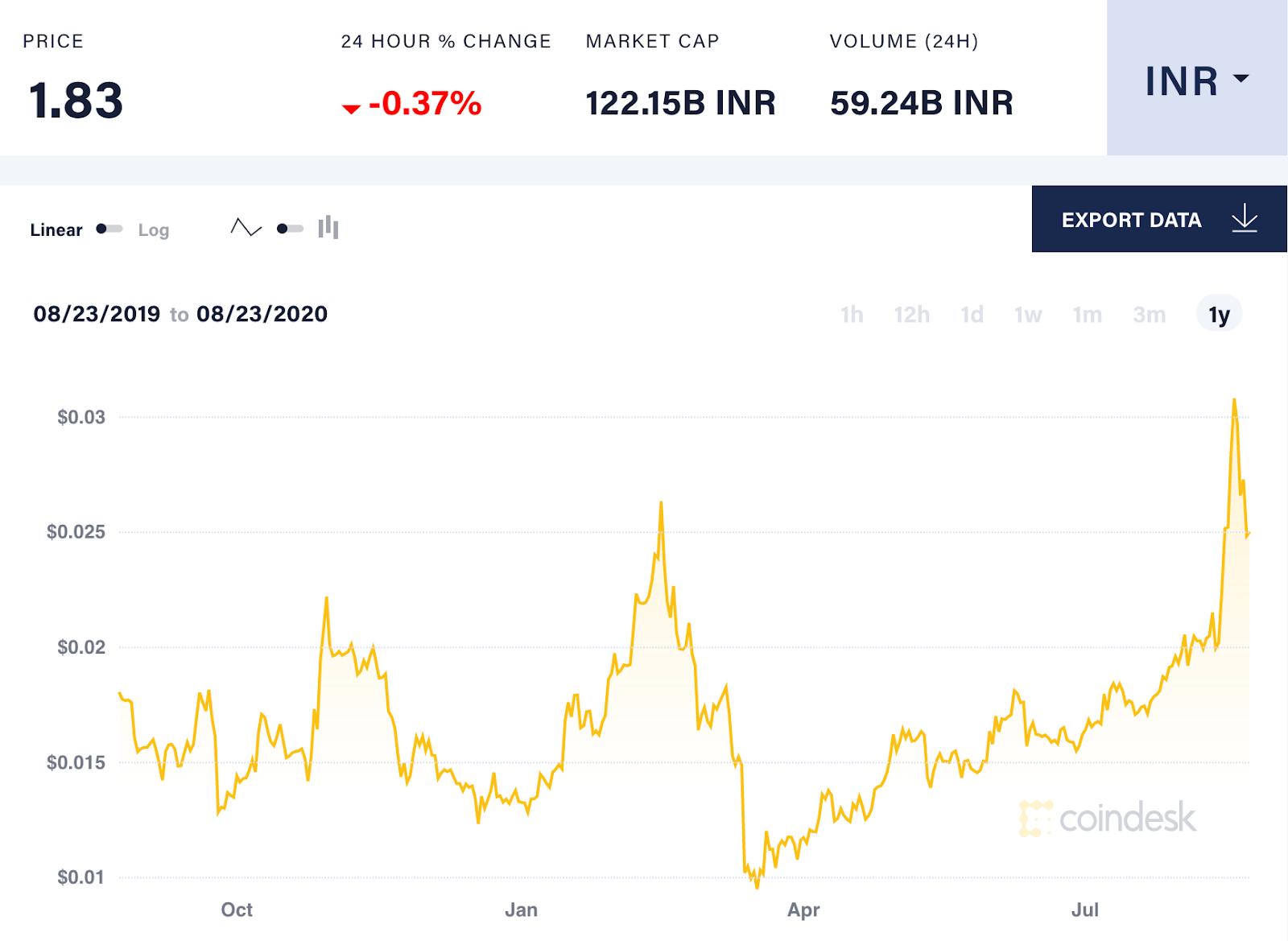 converter bitcoin į inr