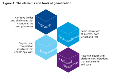 Winning In Enterprise Gamification Initiatives