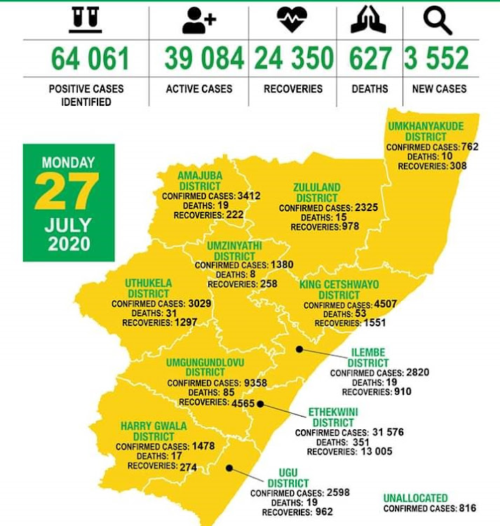 KwaZulu-Natal recorded 3,459 new Covid-19 cases and 13 deaths between Saturday and Monday