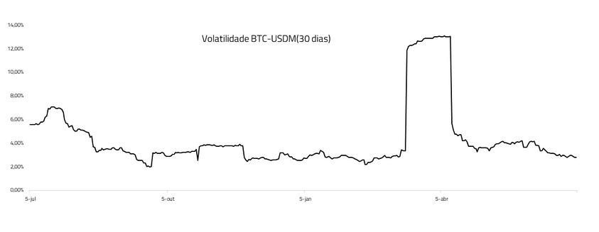 volatilidade no preço do bitcoin