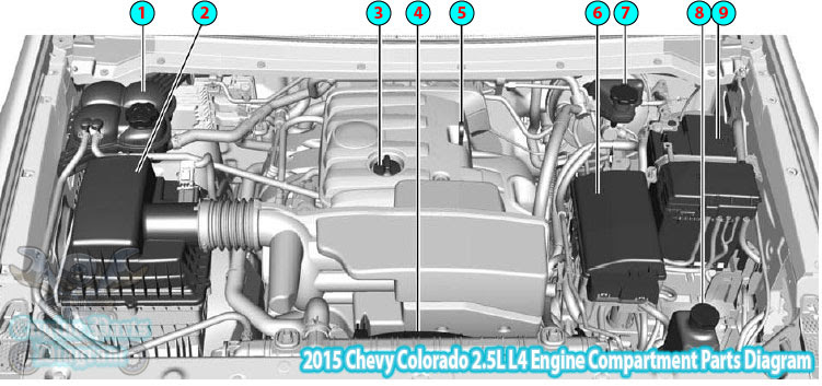 2015 Chevy Colorado 2.5L L4 Engine Compartment Parts Diagram