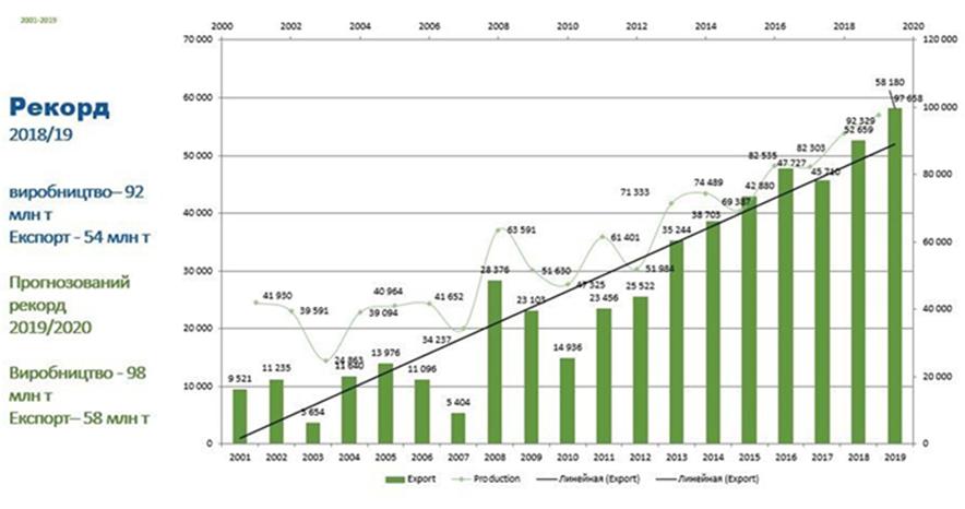 Загальний урожай 2019 року, разом з олійними культурами, був рекордним і склав майже 98 млн тонн (дані: Українська зернова асоціація)