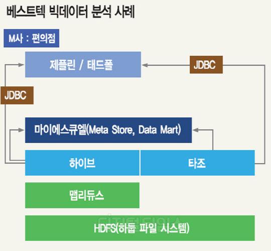빅데이터 사례 분석표