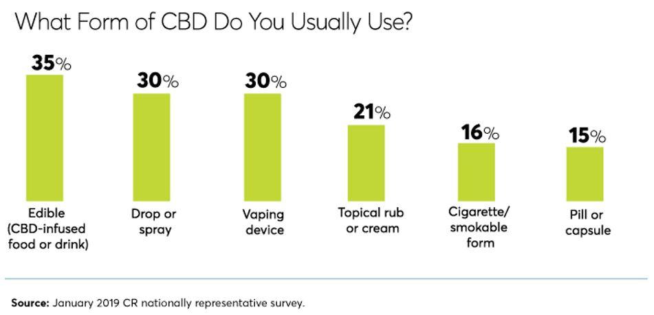 More CBD Sales Now Consumer Data