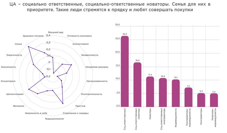 Ценности целевой аудитории сухих завтраков в Украине