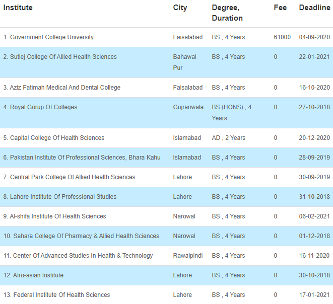 34 Medical Fields After FSC That Can Be Chosen By The Students 35 - Daily Medicos