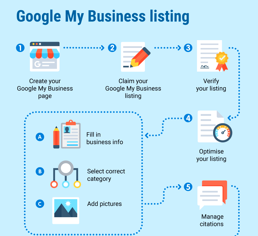 how to fill out google my business listing