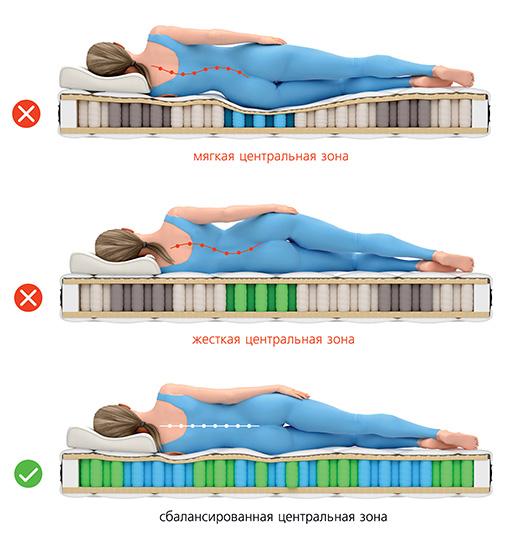 Как выбрать ортопедический матрас