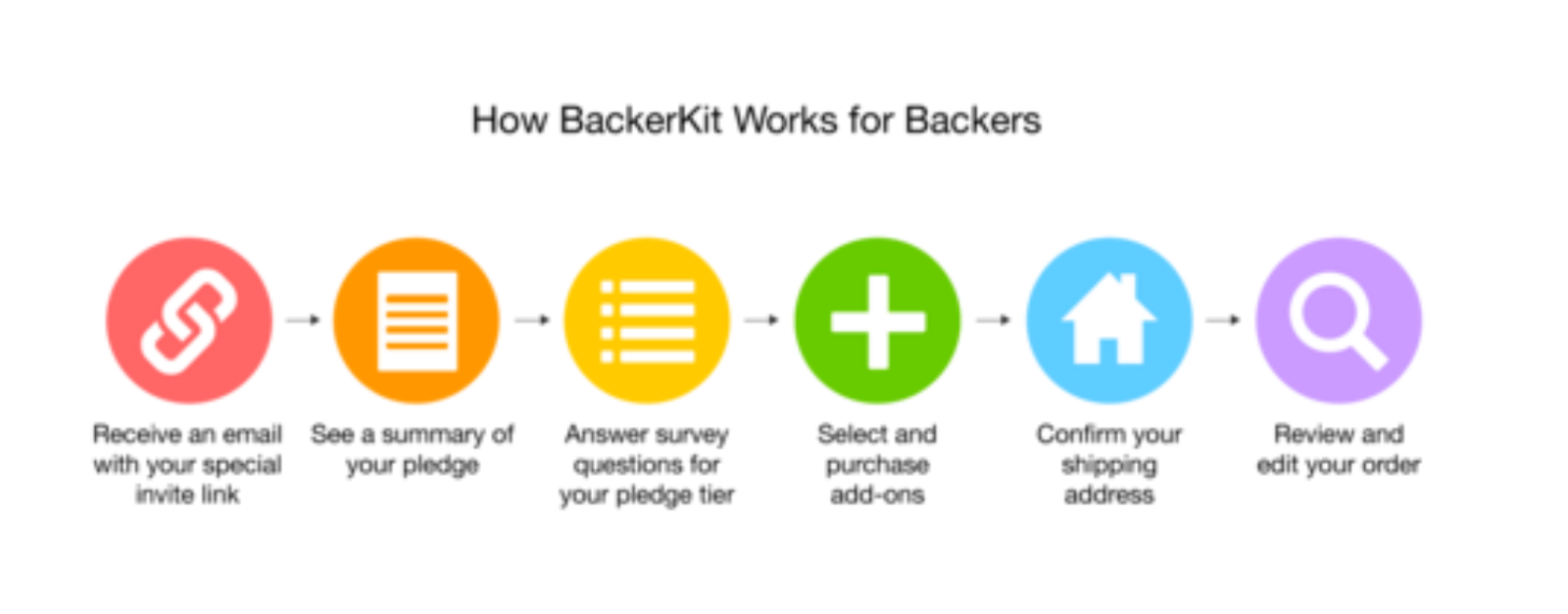How Backerkit Works for Backers