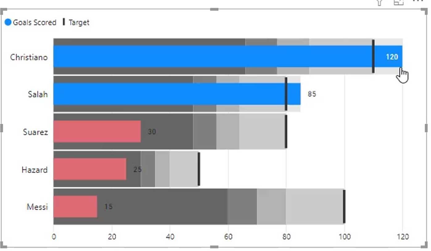 Power BI Bullet Charts