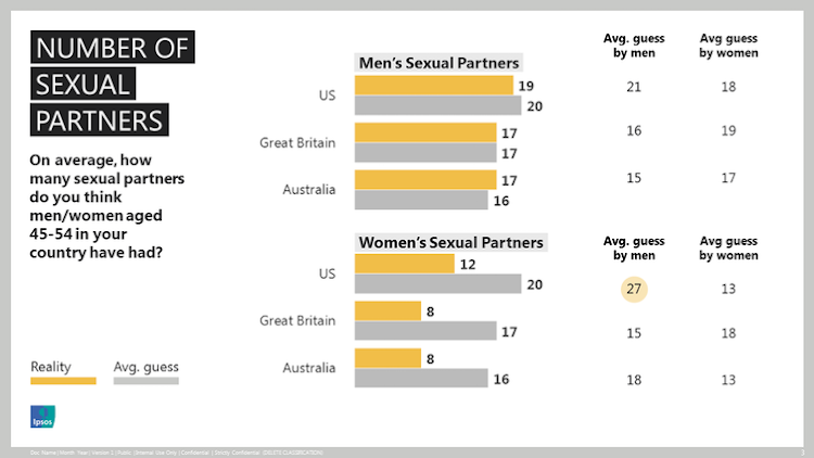 Number of lifetime sexual partners, perception and reality.