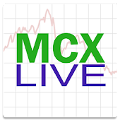 MCX Commodity Market Watch