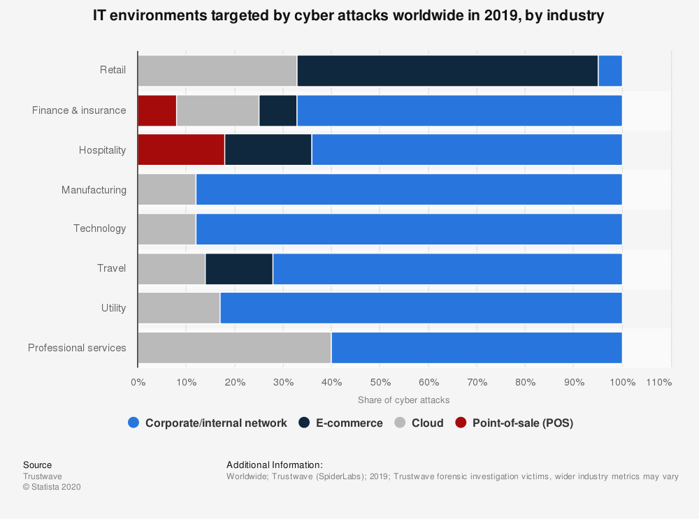Ecommerce Cyber Security