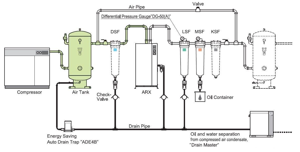 Máy sấy khí trong hệ thống khí nén