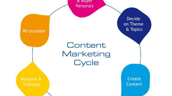 What Is Content Marketing? 3 Important Tips For 2020