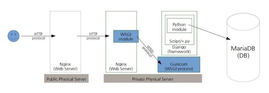 WSGI Middleware
