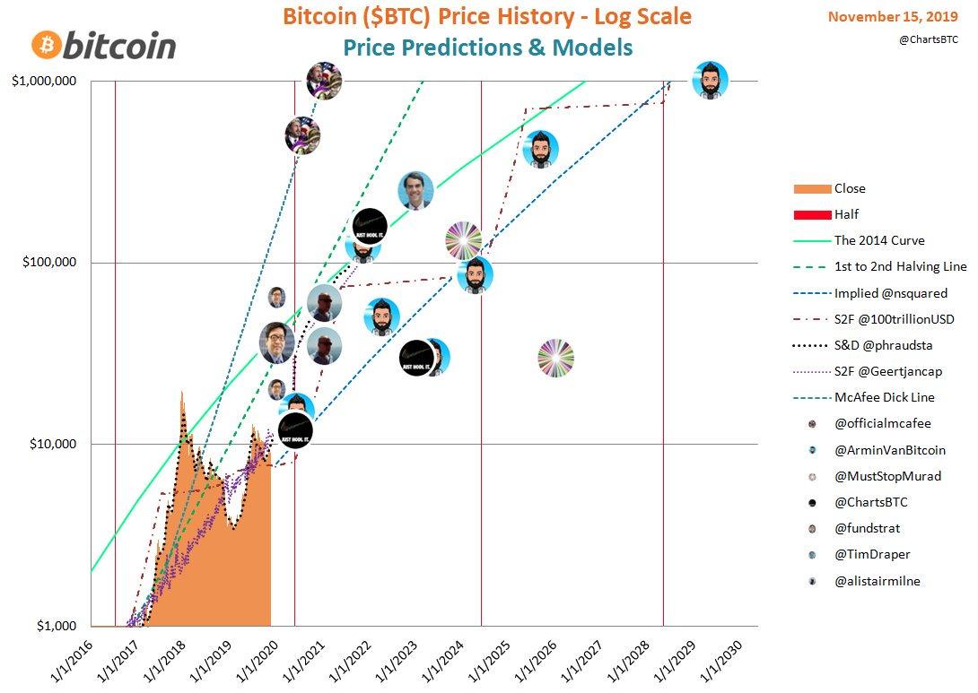 Predicciones de precio del Bitcoin - Criptomonedas