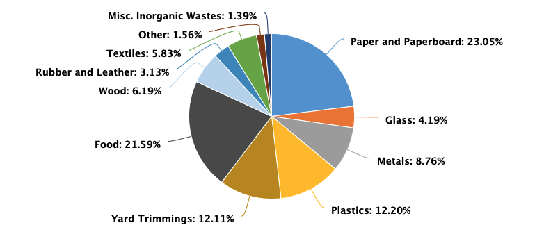 Colored ie chart showing the percentage of materials that make up municipal solid waste production for the United States in 2018.