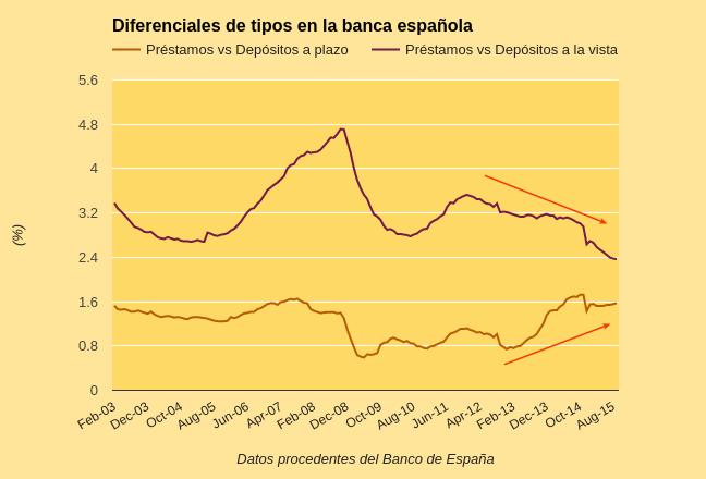 Diferenciales de tipos banca española editado.png