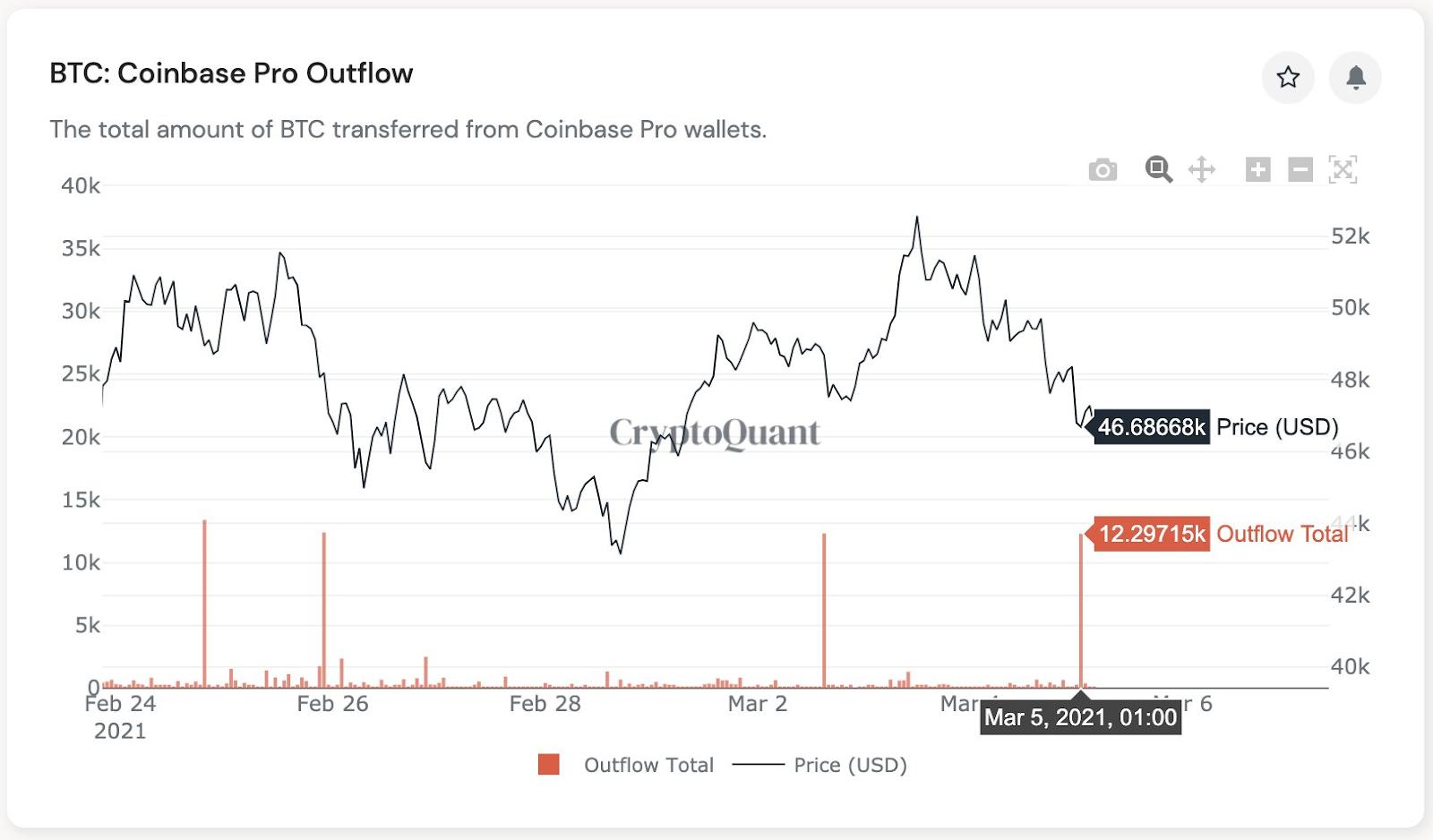 BTC saída na Coinbase PRO