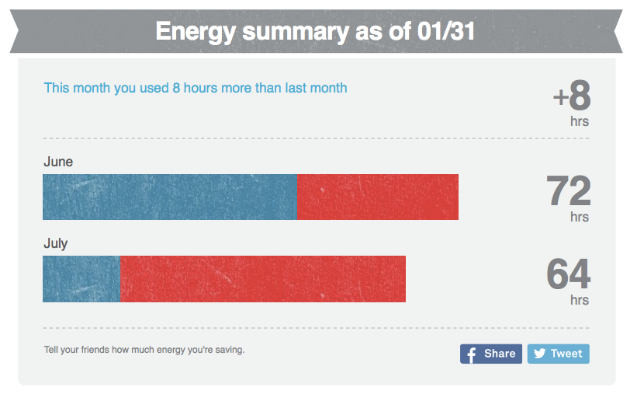 Energy summary report