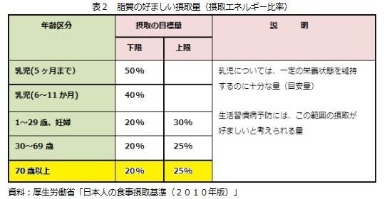 厚生労働省「日本人の食事摂取基準 2010年版」
