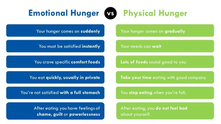 Emotional vs Physical hunger - Mums in Heels