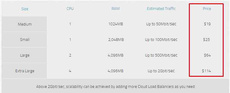 Cloud Load Balancer Plans and Pricing