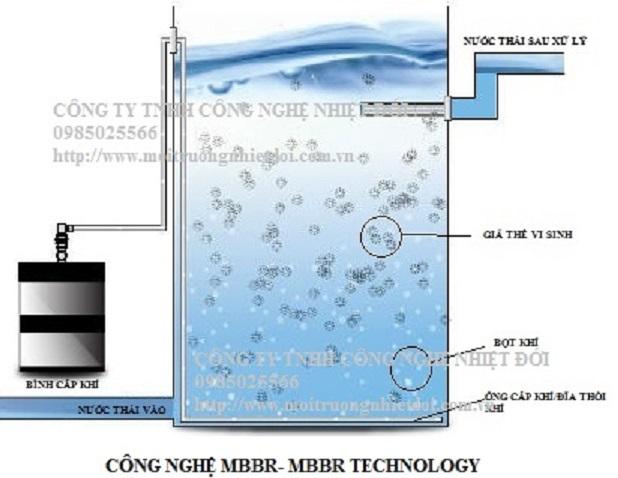 Nguyên lý hoạt động của bể MBBR