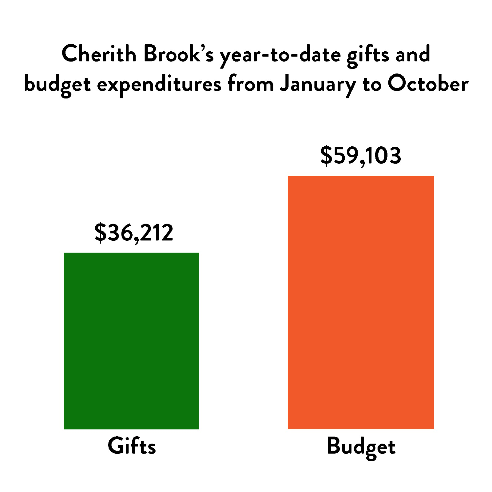 Graph showing Cherith's Brook budget from January to October was $59,103 and their Gifts amount was $36212