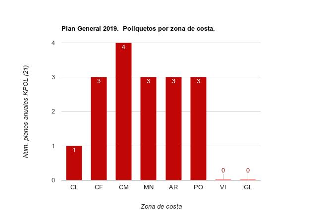 Planes Especificos 2019 Poliquetos por zona de costa