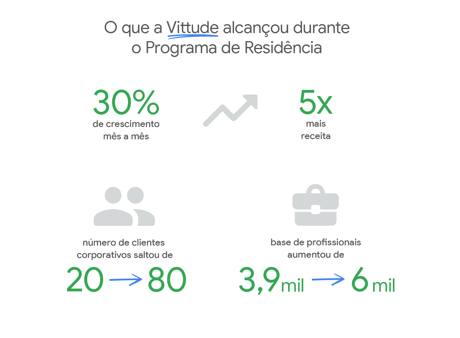 Principais números de crescimento da Vittude durante o Programa de Residência.