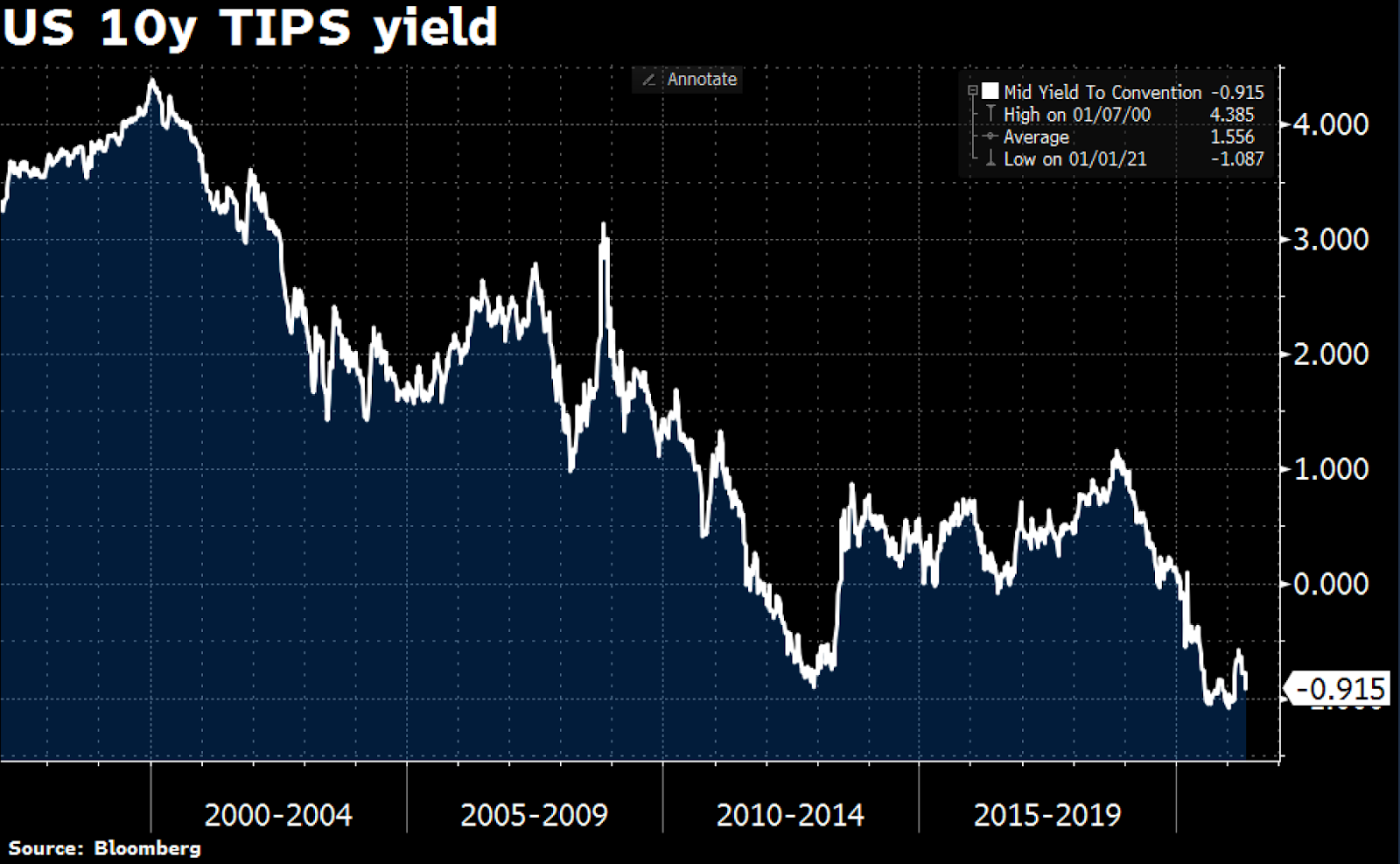 US 10y TIPS yield (2000 a 2019).