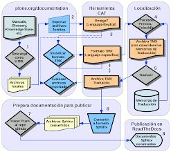 Photo: Proceso de localizaciones de documentos en Plone usando OmegaT