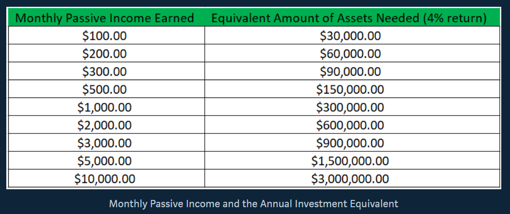 Monthly Passive Income and the Annual Investment Equivalent