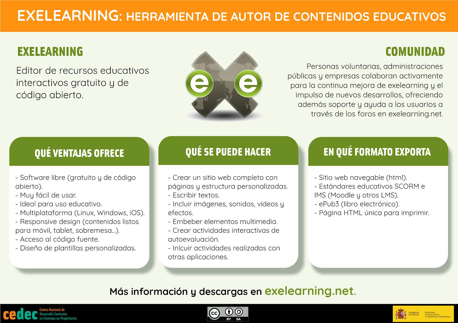 Infografía que resumen las ventajas de eXeLearning para crear contenidos